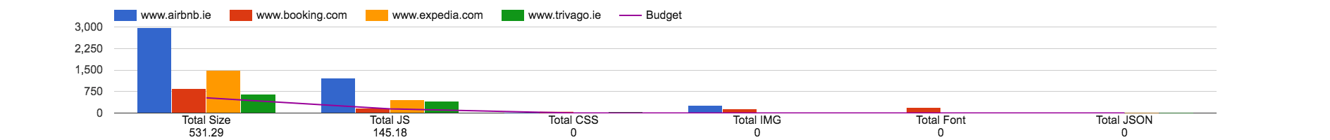 Performance budgets with Lighthouse - Lighthouse keeper